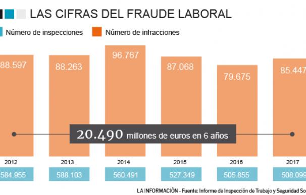 Fraude laboral en España.